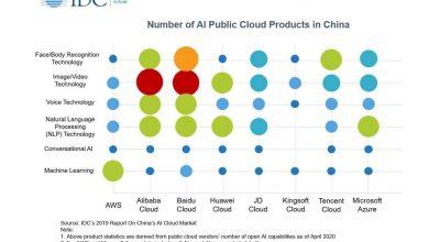 Photo of Baidu Tops China's AI Public Cloud Services Market: Report @themotleyfool #stocks $BIDU $MSFT $AMZN $TCEH.Y $BABA | Motley Fool
