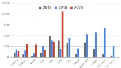 Photo of Pacific NW startup investment totals for first half of 2020 may surprise you — in fact, they shocked us | GeekWire