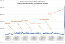 Photo of America's Scariest Charts: Duration Of Unemployment And Employment Index   Seeking Alpha